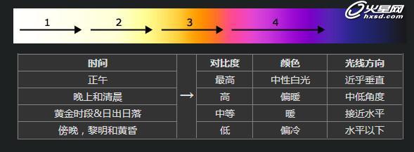 【转载】你真的了解光么?用好了光事半功倍 - 数字人 - 数字人的学习空间